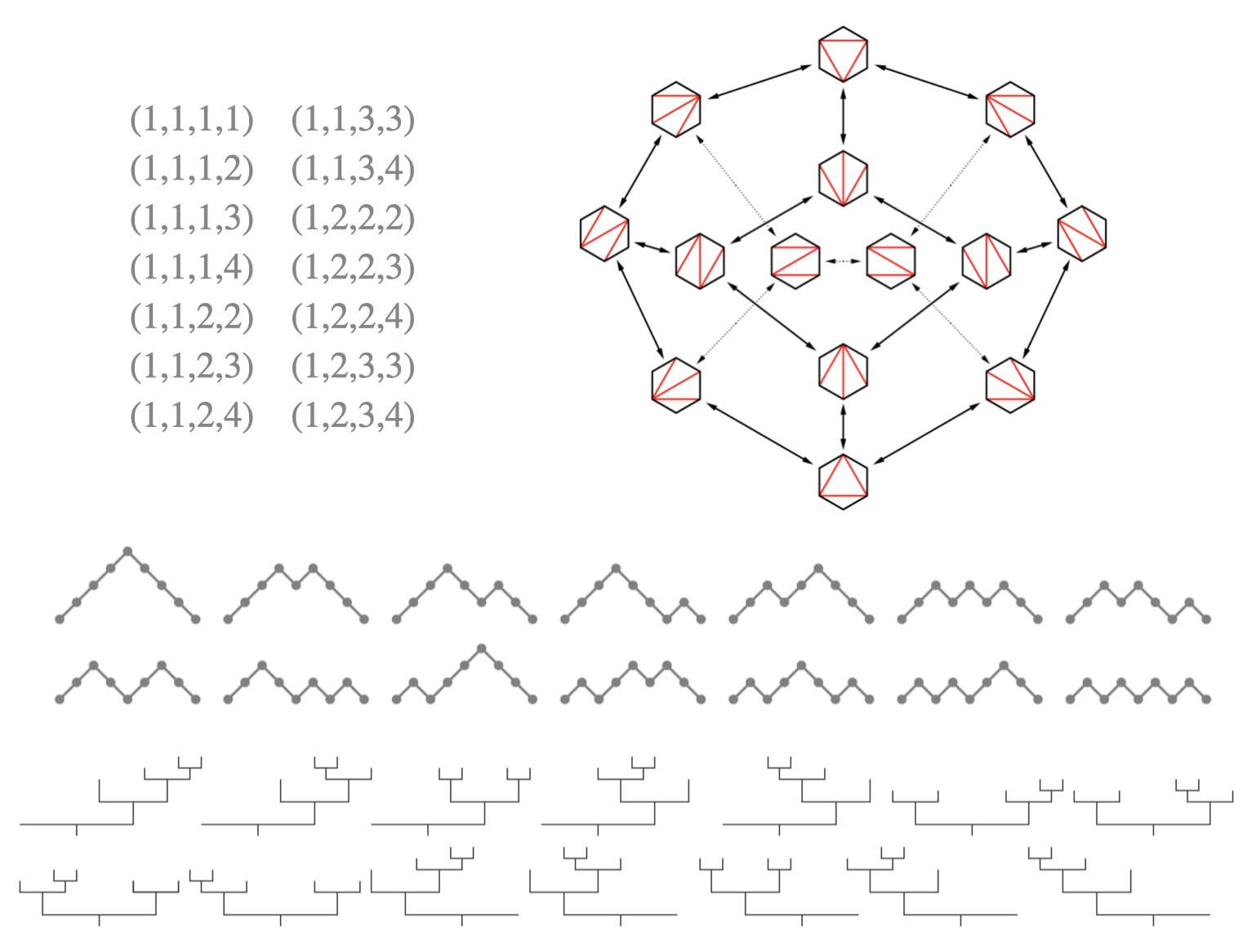"Image for ""Summer@ICERM 2022: Computational Combinatorics"""